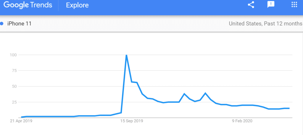 Google trends showing iPhone 11 search term popularity and sudden decrease in popularity after release date